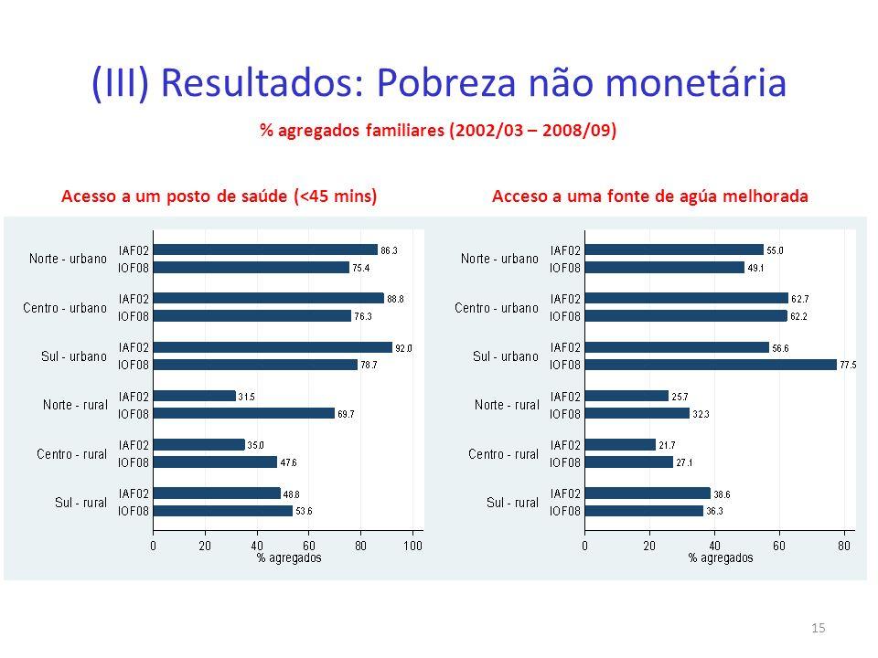 (III) Resultados: Pobreza não monetária % agregados familiares (2002/03 – 2008/09) 15 Acceso a uma fonte de agúa melhoradaAcesso a um posto de saúde (