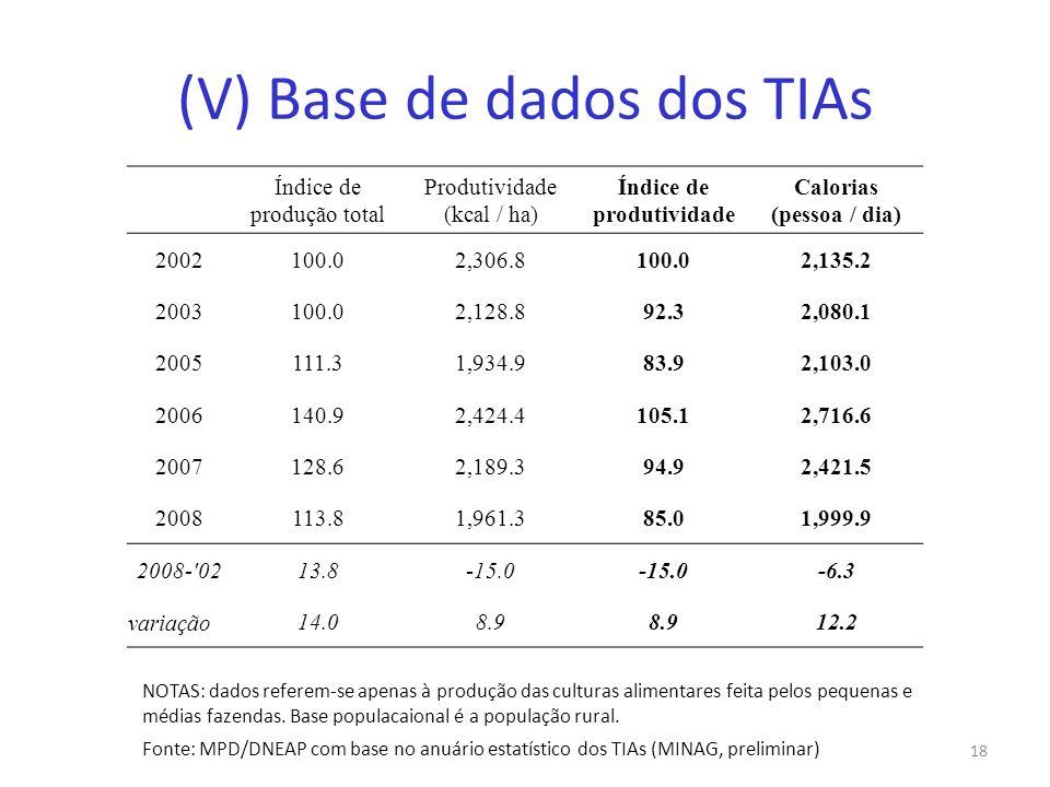 (V) Base de dados dos TIAs 18 Índice de produção total Produtividade (kcal / ha) Índice de produtividade Calorias (pessoa / dia) 2002100.02,306.8100.0