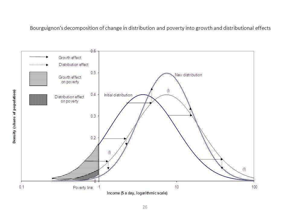 26 Bourguignons decomposition of change in distribution and poverty into growth and distributional effects