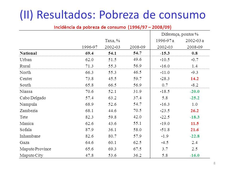 (II) Resultados: Pobreza de consumo Incidência da pobreza de consumo (1996/97 – 2008/09) 8 Diferença, pontos % Taxa, %1996-97 a2002-03 a 1996-972002-0