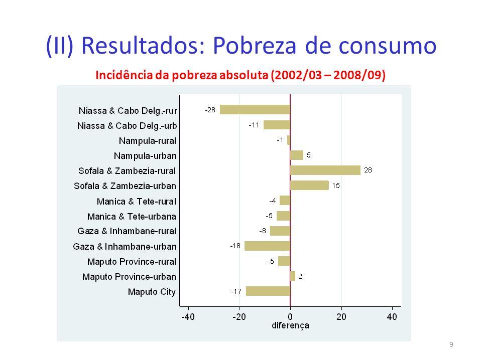 (II) Resultados: Pobreza de consumo Incidência da pobreza absoluta (2002/03 – 2008/09) 9