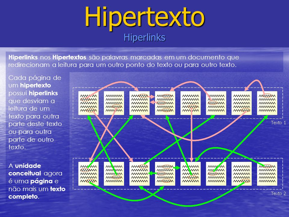 Hipertexto Hiperlinks Cada página de um hipertexto possui hiperlinks que desviam a leitura de um texto para outra parte deste texto ou para outra part