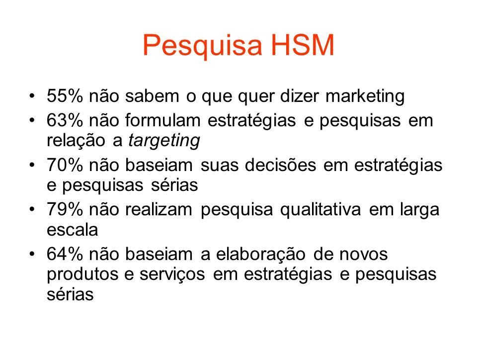 Pesquisa HSM 55% não sabem o que quer dizer marketing 63% não formulam estratégias e pesquisas em relação a targeting 70% não baseiam suas decisões em