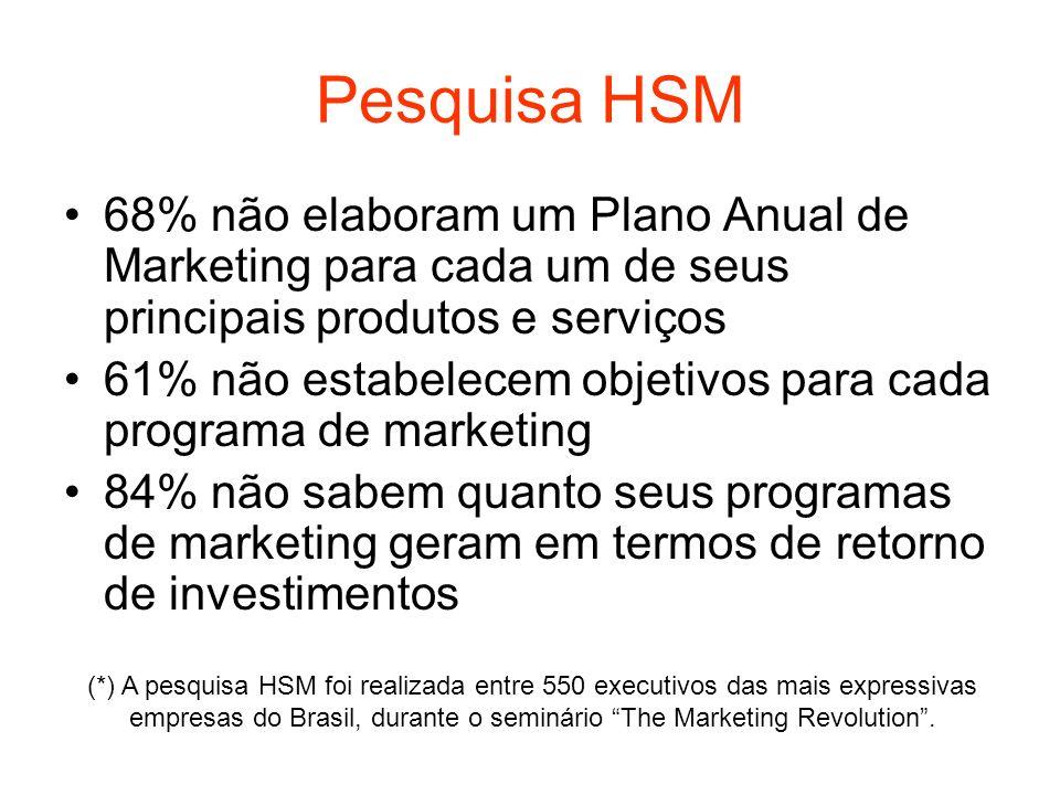 Pesquisa HSM 68% não elaboram um Plano Anual de Marketing para cada um de seus principais produtos e serviços 61% não estabelecem objetivos para cada