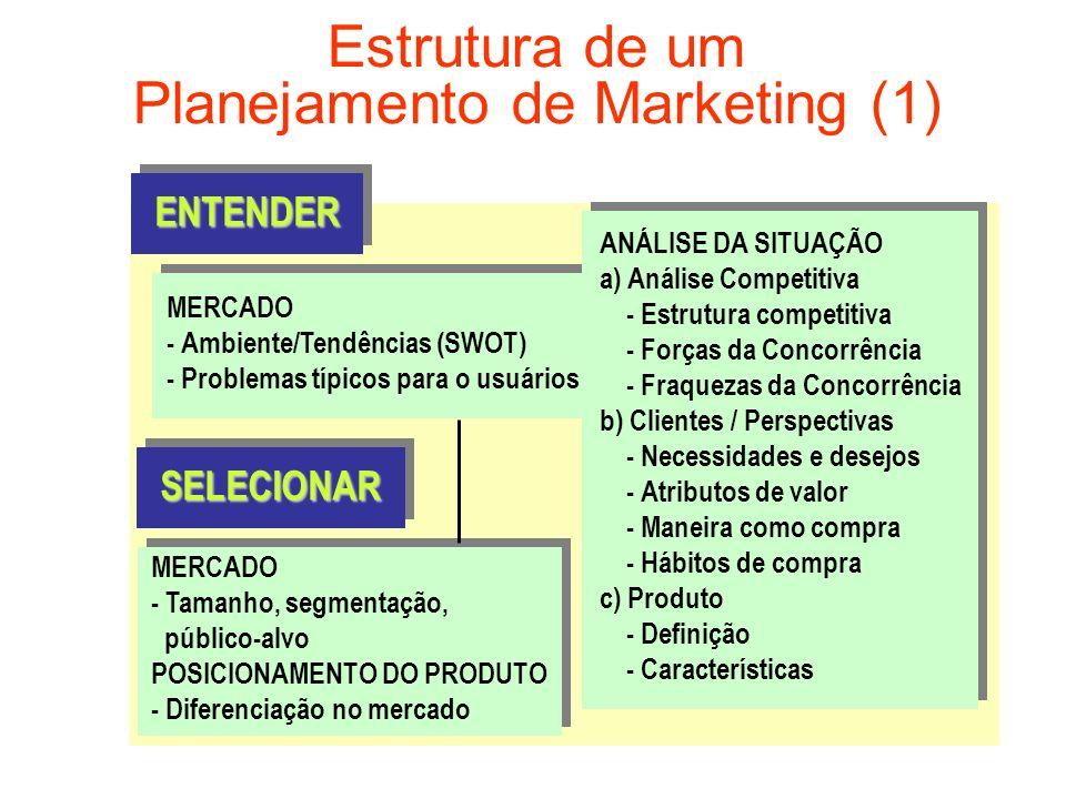 Estrutura de um Planejamento de Marketing (1) MERCADO - Ambiente/Tendências (SWOT) - Problemas típicos para o usuários ANÁLISE DA SITUAÇÃO a) Análise