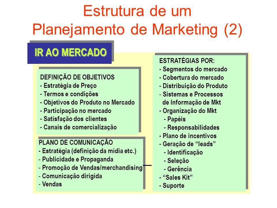 Estrutura de um Planejamento de Marketing (2) DEFINIÇÃO DE OBJETIVOS - Estratégia de Preço - Termos e condições - Objetivos do Produto no Mercado - Pa
