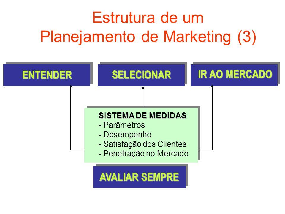 Estrutura de um Planejamento de Marketing (3) ENTENDER SELECIONAR IR AO MERCADO SISTEMA DE MEDIDAS - Parâmetros - Desempenho - Satisfação dos Clientes