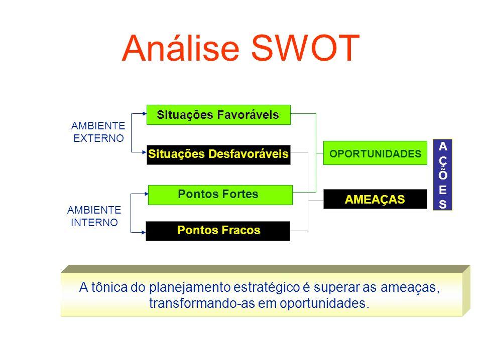 Análise SWOT Situações Favoráveis Pontos Fortes Situações Desfavoráveis Pontos Fracos OPORTUNIDADES AMEAÇAS AÇÕESAÇÕES AÇÕESAÇÕES AMBIENTE EXTERNO AMB