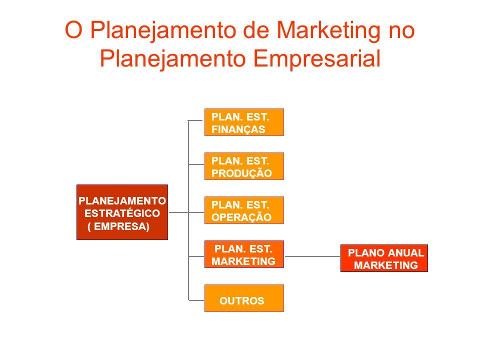 O Planejamento de Marketing no Planejamento Empresarial PLANEJAMENTO ESTRATÉGICO ( EMPRESA) PLAN. EST. FINANÇAS PLAN. EST. PRODUÇÃO PLAN. EST. OPERAÇÃ