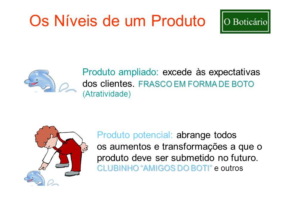 Produto potencial: abrange todos os aumentos e transformações a que o produto deve ser submetido no futuro. CLUBINHO AMIGOS DO BOTI CLUBINHO AMIGOS DO