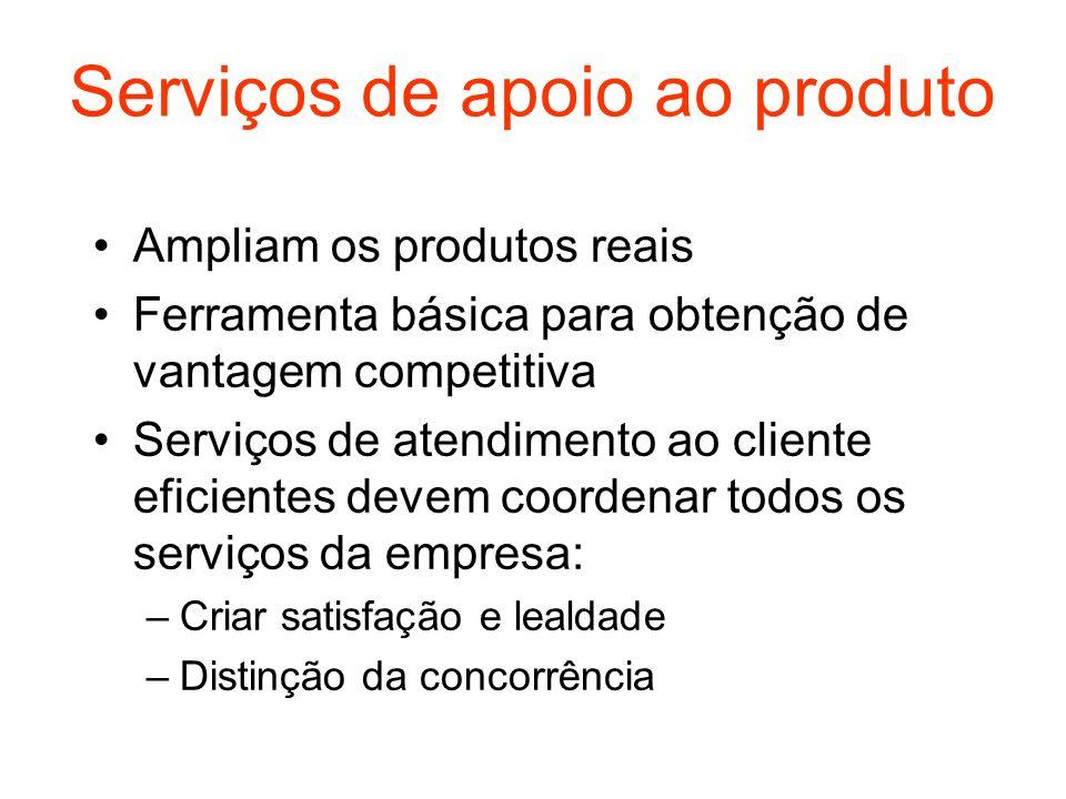 Serviços de apoio ao produto Ampliam os produtos reais Ferramenta básica para obtenção de vantagem competitiva Serviços de atendimento ao cliente efic