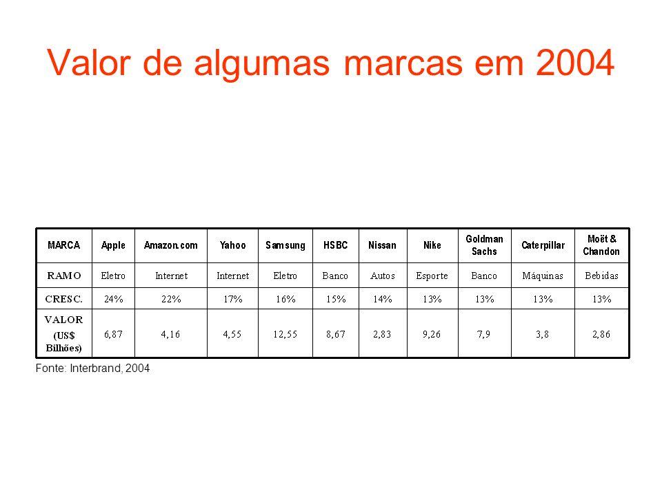 Valor de algumas marcas em 2004 Fonte: Interbrand, 2004