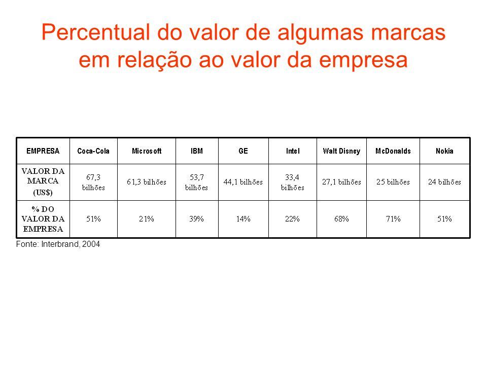 Percentual do valor de algumas marcas em relação ao valor da empresa Fonte: Interbrand, 2004