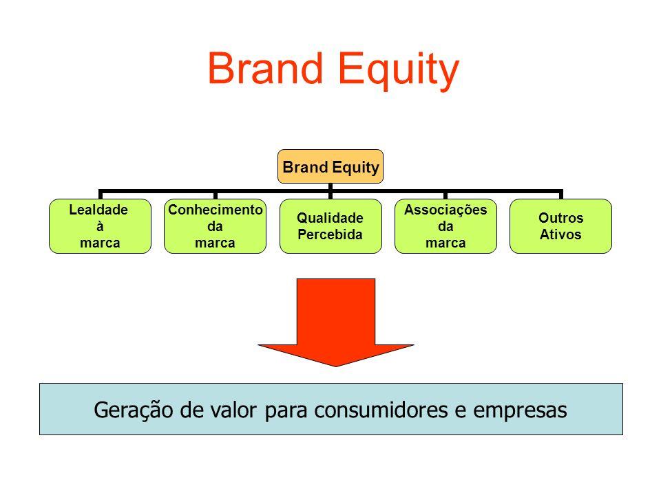 Brand Equity Geração de valor para consumidores e empresas