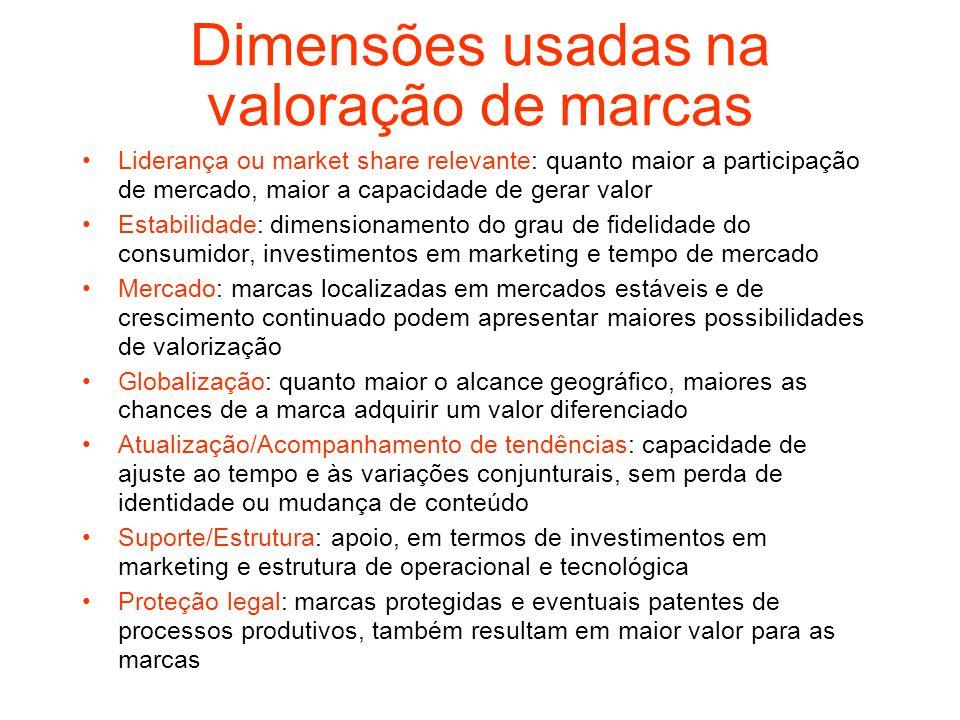 Dimensões usadas na valoração de marcas Liderança ou market share relevante: quanto maior a participação de mercado, maior a capacidade de gerar valor