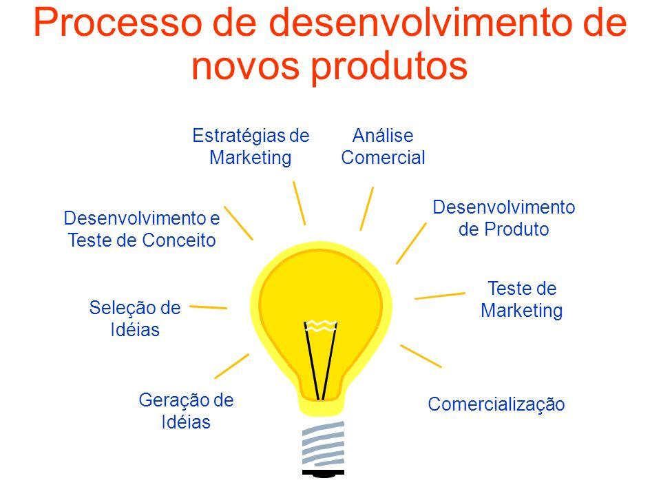 Processo de desenvolvimento de novos produtos Geração de Idéias Seleção de Idéias Comercialização Teste de Marketing Desenvolvimento e Teste de Concei