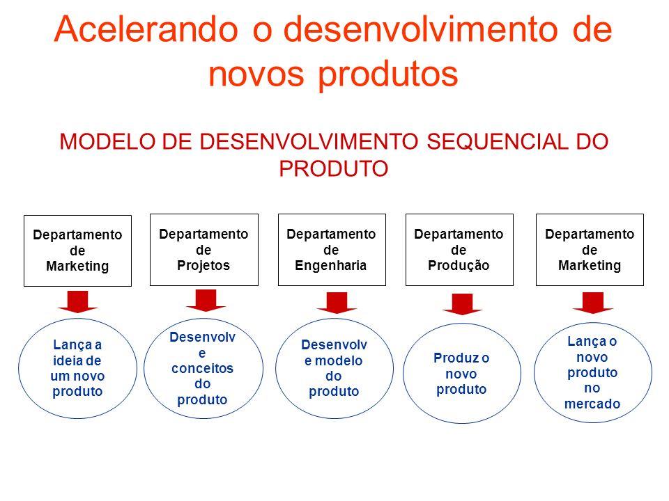 Departamento de Marketing Departamento de Engenharia Departamento de Projetos Departamento de Produção Departamento de Marketing Desenvolv e conceitos