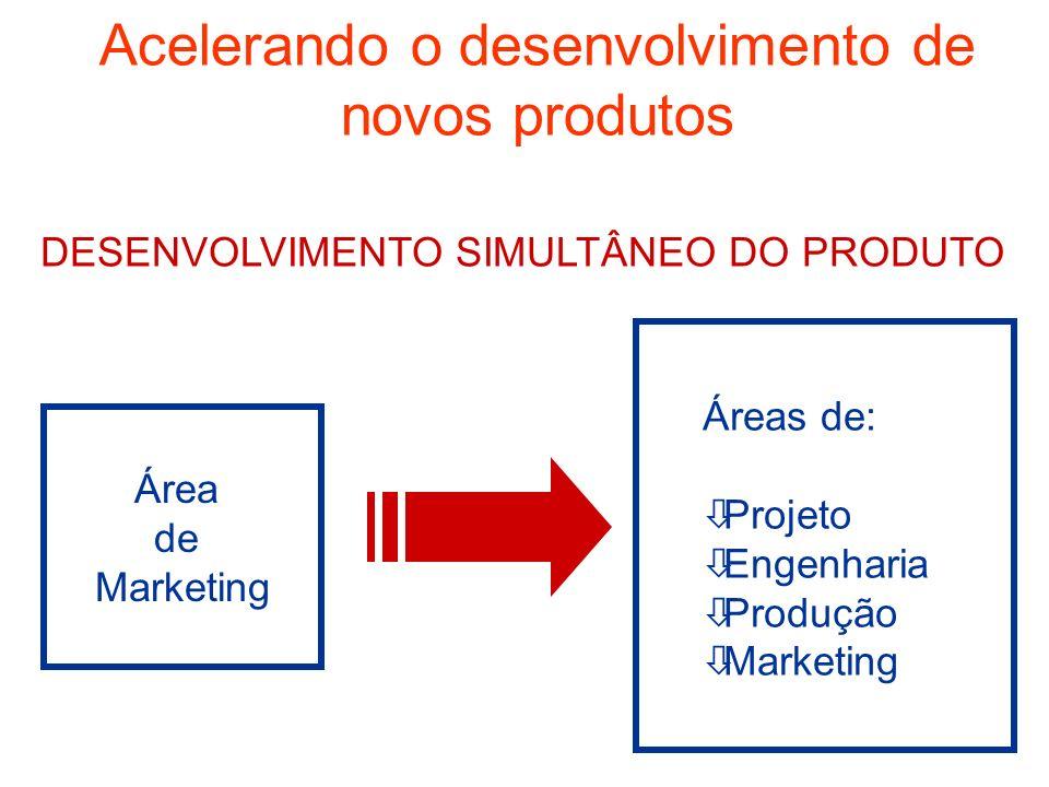Acelerando o desenvolvimento de novos produtos DESENVOLVIMENTO SIMULTÂNEO DO PRODUTO Área de Marketing Áreas de: òProjeto òEngenharia òProdução òMarke