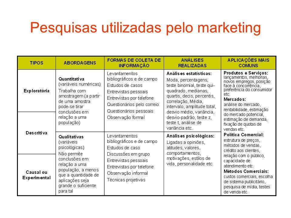 Pesquisas utilizadas pelo marketing