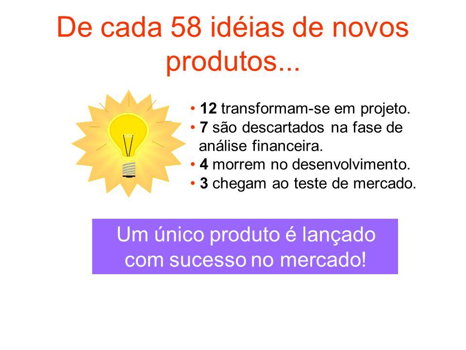 De cada 58 idéias de novos produtos... 12 transformam-se em projeto. 7 são descartados na fase de análise financeira. 4 morrem no desenvolvimento. 3 c