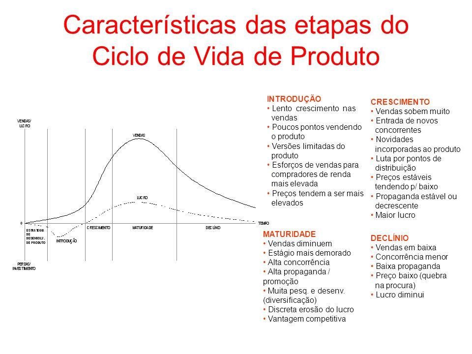 Características das etapas do Ciclo de Vida de Produto INTRODUÇÃO Lento crescimento nas vendas Poucos pontos vendendo o produto Versões limitadas do p