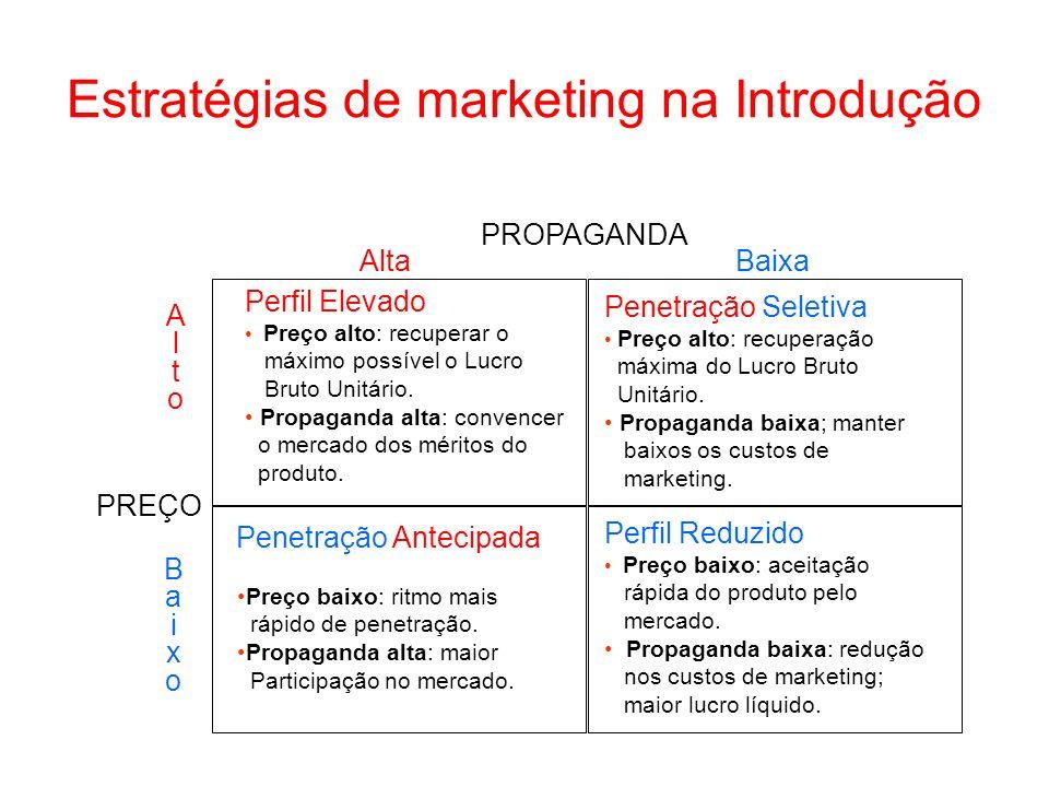 Estratégias de marketing na Introdução AltoAlto BaixoBaixo AltaBaixa Perfil Elevado Preço alto: recuperar o máximo possível o Lucro Bruto Unitário. Pr
