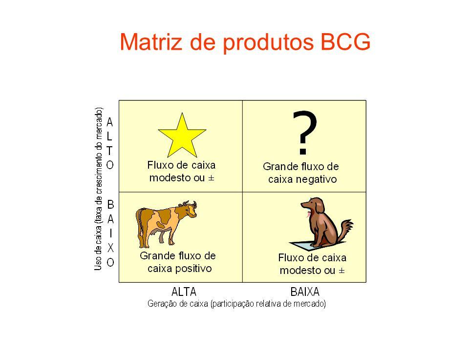 Matriz de produtos BCG