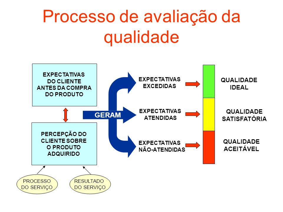 Processo de avaliação da qualidade EXPECTATIVAS DO CLIENTE ANTES DA COMPRA DO PRODUTO PERCEPÇÃO DO CLIENTE SOBRE O PRODUTO ADQUIRIDO GERAM EXPECTATIVA