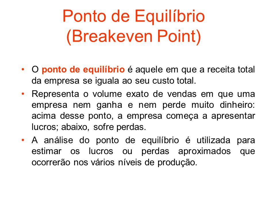 Ponto de Equilíbrio (Breakeven Point) O ponto de equilíbrio é aquele em que a receita total da empresa se iguala ao seu custo total. Representa o volu