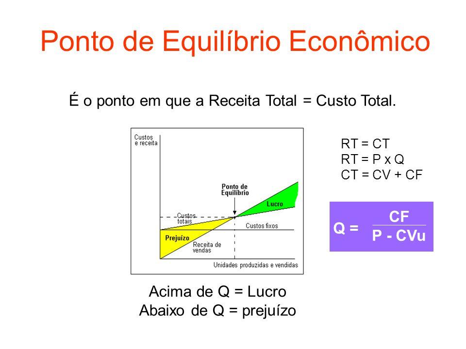 Ponto de Equilíbrio Econômico RT = CT RT = P x Q CT = CV + CF Q = CF P - CVu Acima de Q = Lucro Abaixo de Q = prejuízo É o ponto em que a Receita Tota