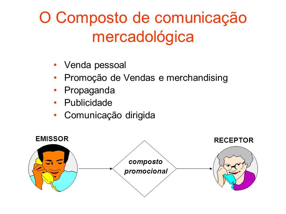 O Composto de comunicação mercadológica Venda pessoal Promoção de Vendas e merchandising Propaganda Publicidade Comunicação dirigida composto promocio