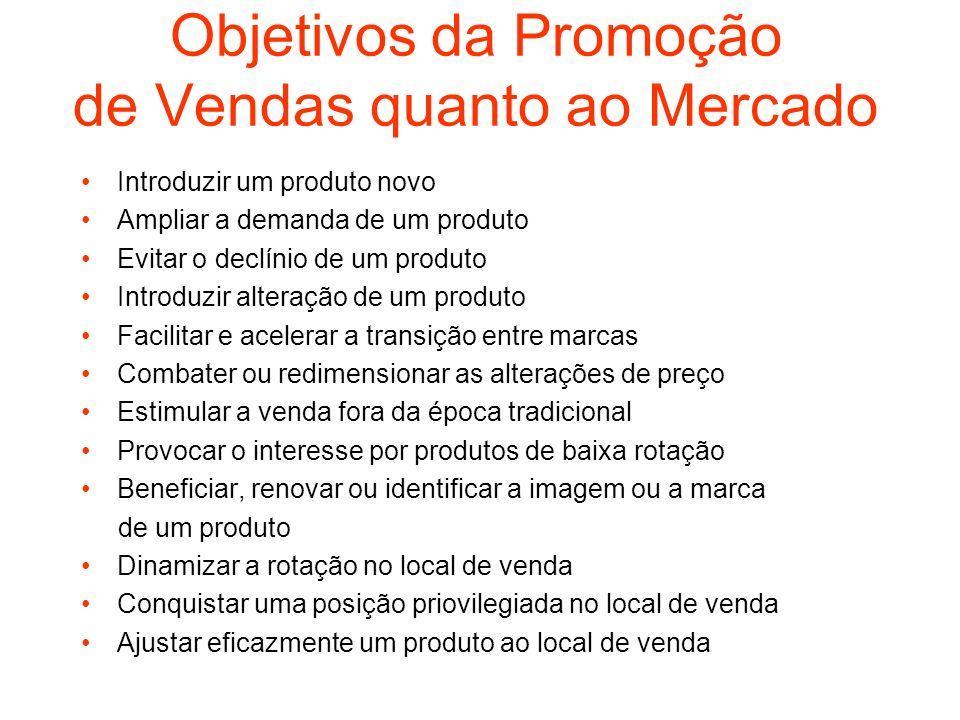 Objetivos da Promoção de Vendas quanto ao Mercado Introduzir um produto novo Ampliar a demanda de um produto Evitar o declínio de um produto Introduzi