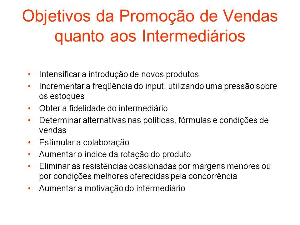 Objetivos da Promoção de Vendas quanto aos Intermediários Intensificar a introdução de novos produtos Incrementar a freqüência do input, utilizando um