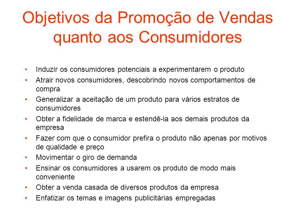 Objetivos da Promoção de Vendas quanto aos Consumidores Induzir os consumidores potenciais a experimentarem o produto Atrair novos consumidores, desco