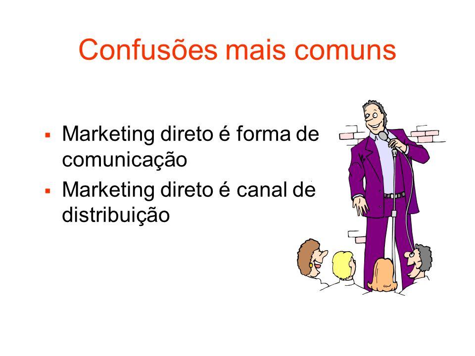 Confusões mais comuns Marketing direto é forma de comunicação Marketing direto é canal de distribuição