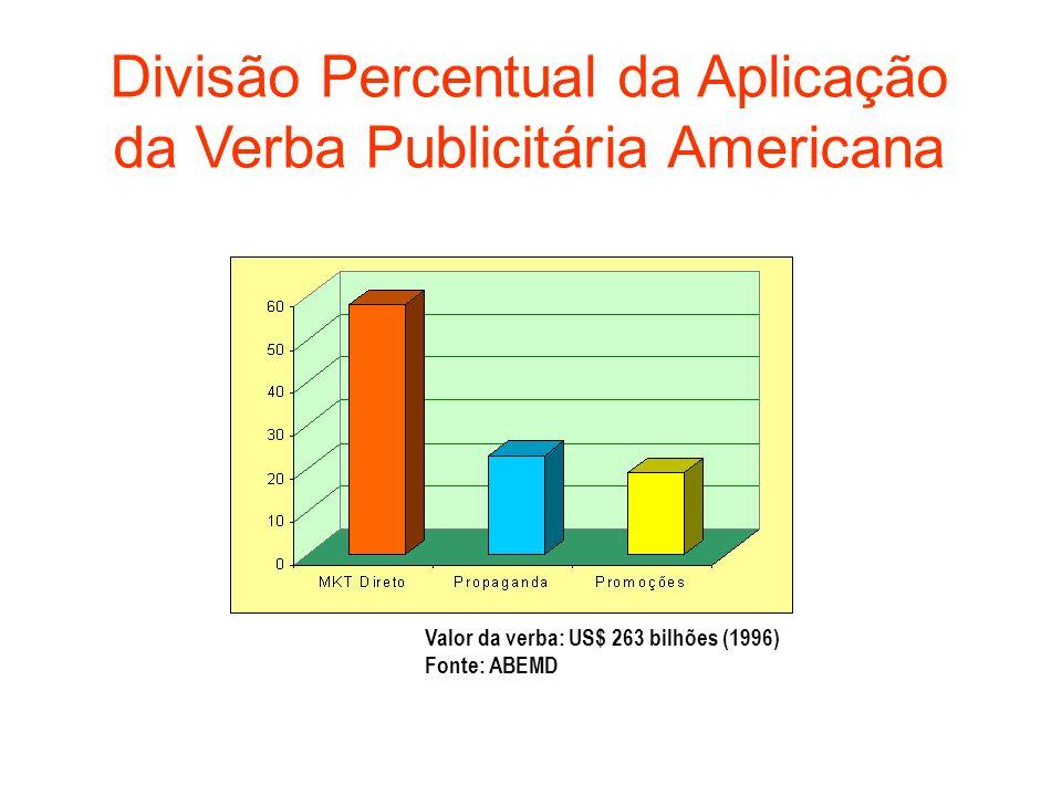 Valor da verba: US$ 263 bilhões (1996) Fonte: ABEMD Divisão Percentual da Aplicação da Verba Publicitária Americana