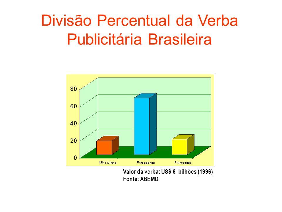 Divisão Percentual da Verba Publicitária Brasileira Valor da verba: US$ 8 bilhões (1996) Fonte: ABEMD