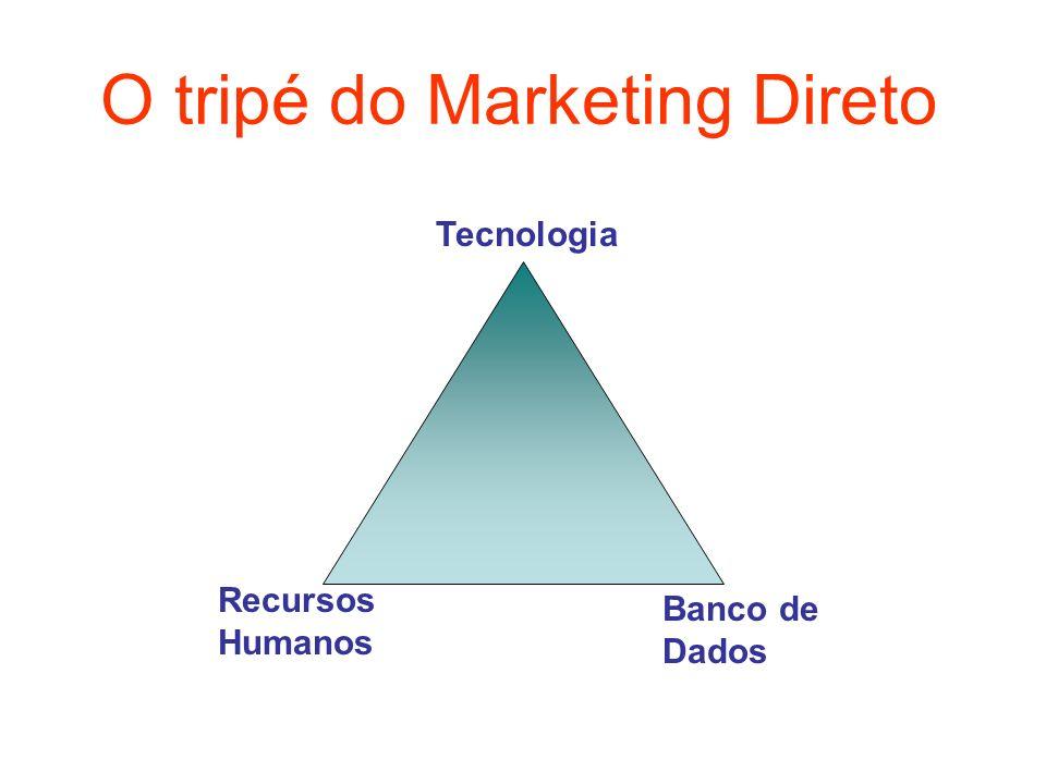 Tecnologia Recursos Humanos Banco de Dados O tripé do Marketing Direto