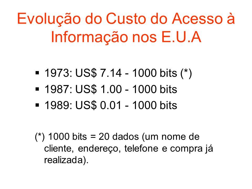 Evolução do Custo do Acesso à Informação nos E.U.A 1973: US$ 7.14 - 1000 bits (*) 1987: US$ 1.00 - 1000 bits 1989: US$ 0.01 - 1000 bits (*) 1000 bits