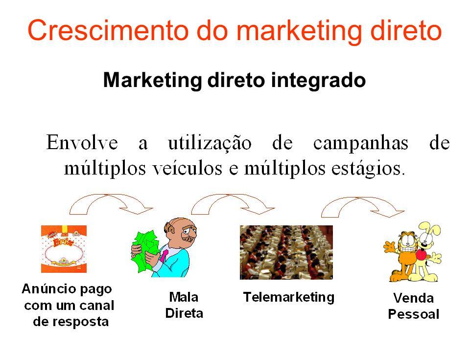 Marketing direto integrado Crescimento do marketing direto