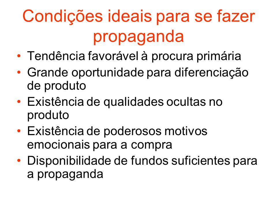 Condições ideais para se fazer propaganda Tendência favorável à procura primária Grande oportunidade para diferenciação de produto Existência de quali