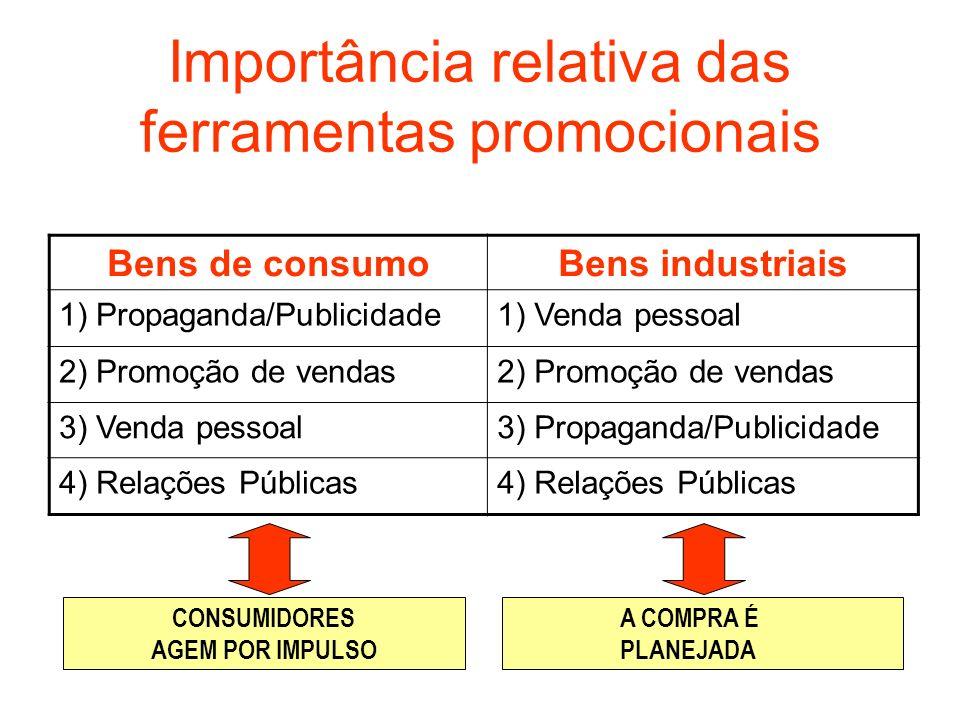 Importância relativa das ferramentas promocionais Bens de consumoBens industriais 1) Propaganda/Publicidade1) Venda pessoal 2) Promoção de vendas 3) V