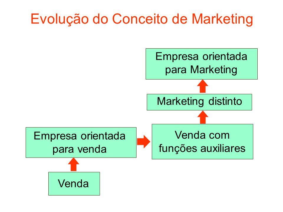 Evolução do Conceito de Marketing Empresa orientada para venda Venda Venda com funções auxiliares Marketing distinto Empresa orientada para Marketing