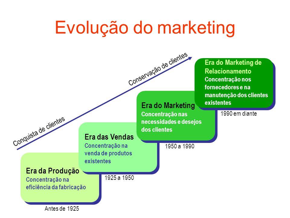 Evolução do marketing Era da Produção Concentração na eficiência da fabricação Era das Vendas Concentração na venda de produtos existentes Era do Mark