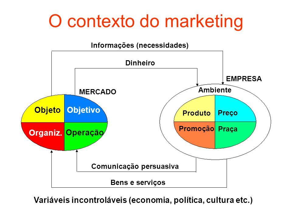 O contexto do marketing Objeto Objetivo Organiz. Operação MERCADO EMPRESA Dinheiro Informações (necessidades) Comunicação persuasiva Bens e serviços A