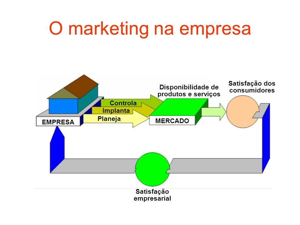 O marketing na empresa EMPRESA MERCADO Planeja Implanta Controla Disponibilidade de produtos e serviços Satisfação dos consumidores Satisfação empresa