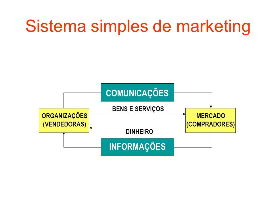 Sistema simples de marketing COMUNICAÇÕES INFORMAÇÕES ORGANIZAÇÕES (VENDEDORAS) MERCADO (COMPRADORES) BENS E SERVIÇOS DINHEIRO