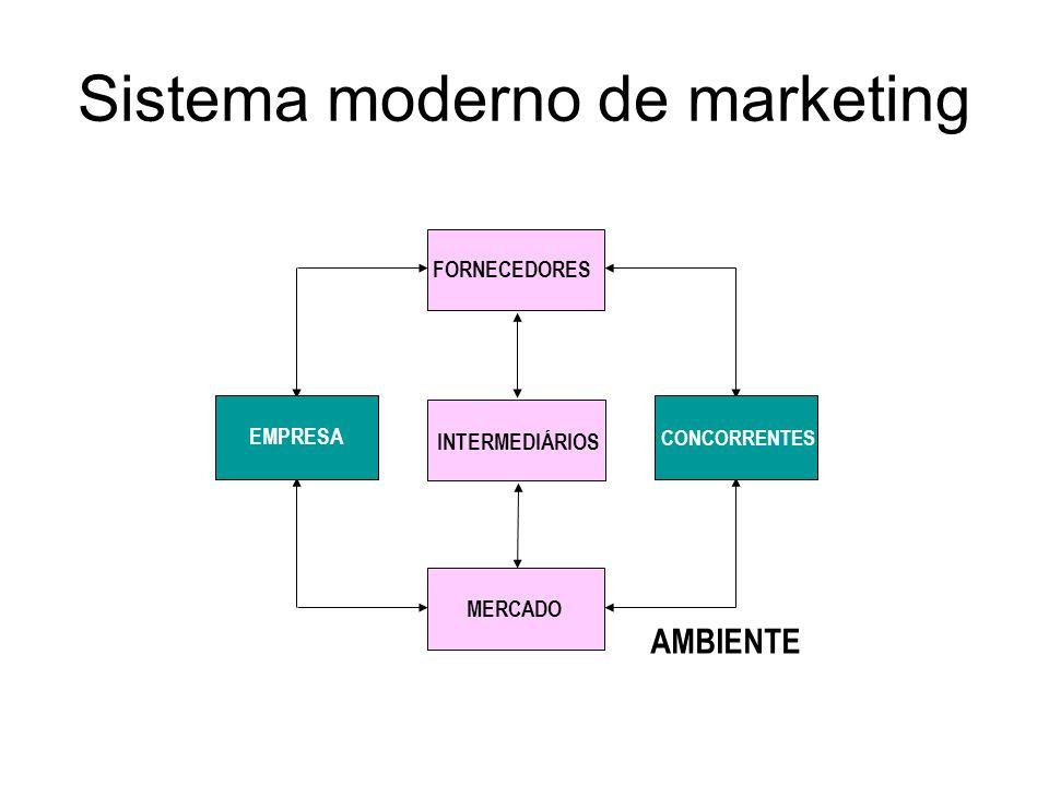 Sistema moderno de marketing FORNECEDORES INTERMEDIÁRIOS MERCADO EMPRESA CONCORRENTES AMBIENTE