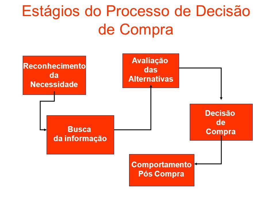 Estágios do Processo de Decisão de Compra Reconhecimento da Necessidade Decisão de Compra Comportamento Pós Compra Avaliação das Alternativas Busca da