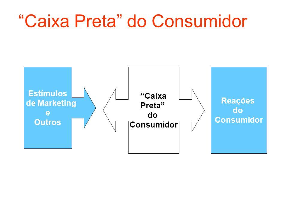 Caixa Preta do Consumidor Estímulos de Marketing e Outros Caixa Preta do Consumidor Reações do Consumidor